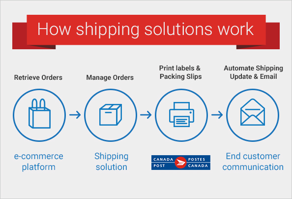 Shipping Automation